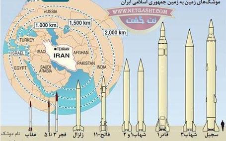 لیست کاملی از تجهیزات نظامی و موشکی ایران از موشک های کوتاه برد تا موشک های دوربرد و قاره پیمای رادار گریز